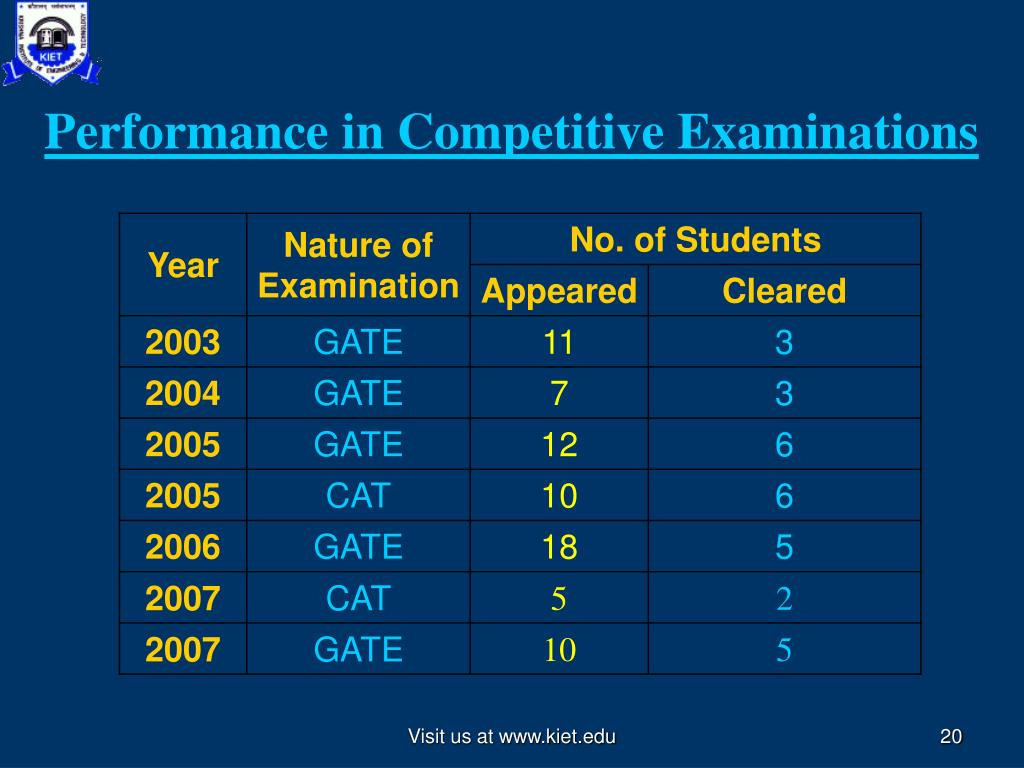 Performance in Competitive Examinations