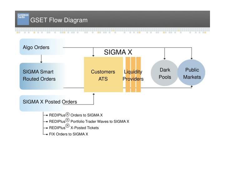 GSET Flow Diagram