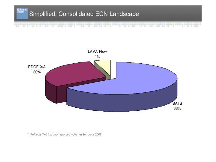 Simplified ECN Landscape