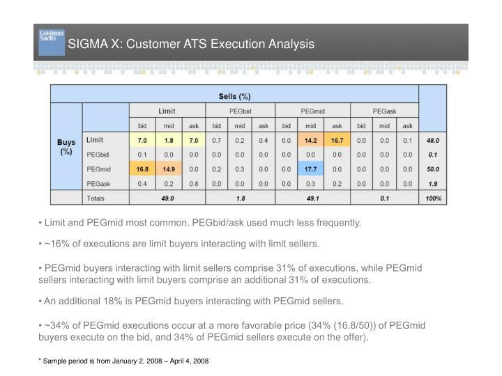 SIGMA X: Customer ATS Execution Analysis
