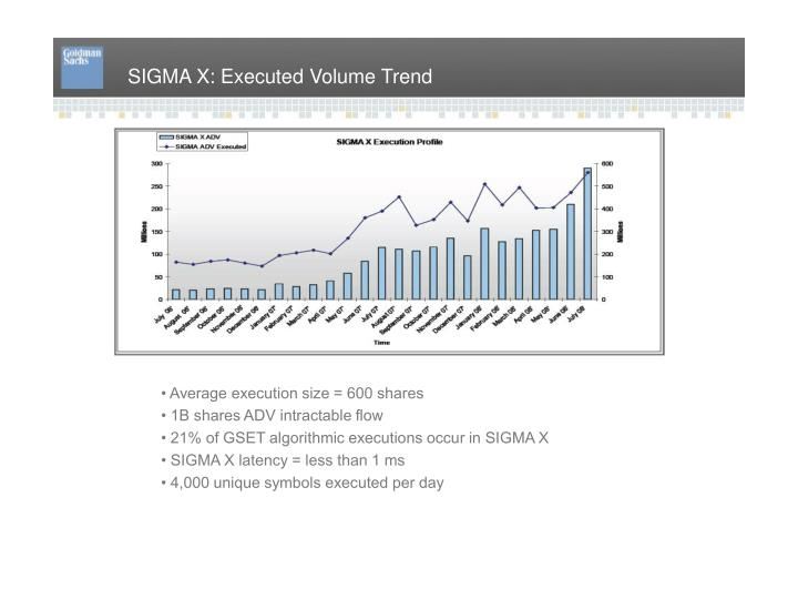 SIGMA X: Executed Volume Trend