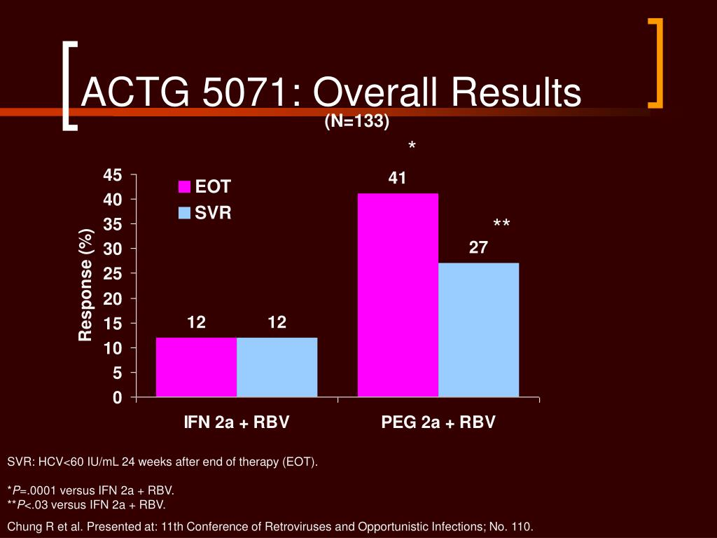 ACTG 5071: Overall Results