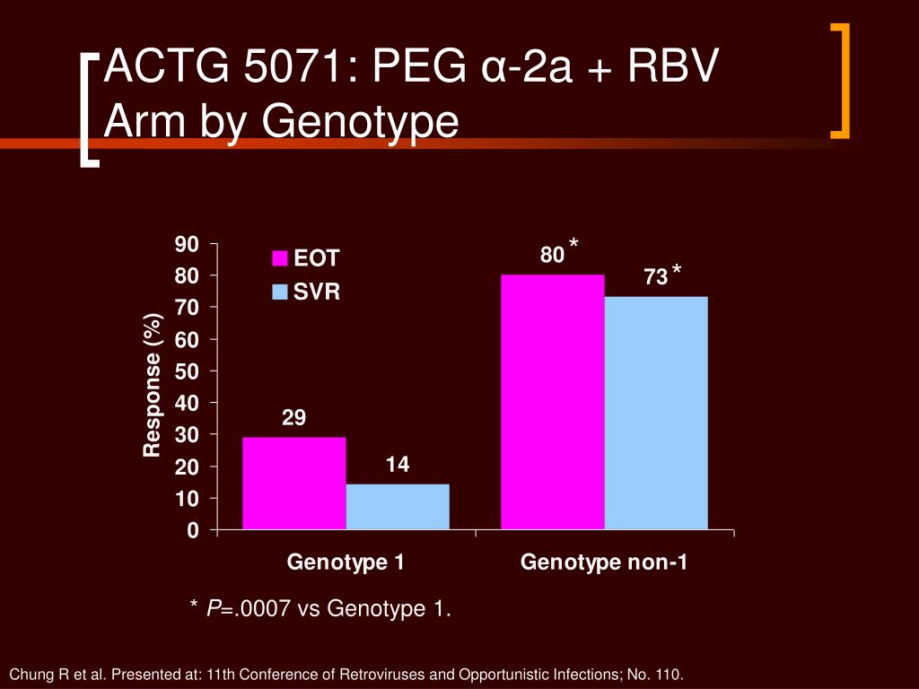 ACTG 5071: PEG