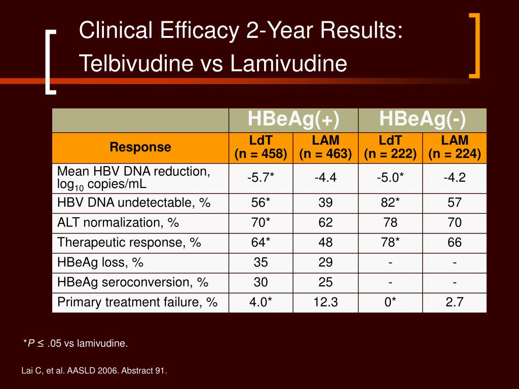 Clinical Efficacy 2-Year Results:
