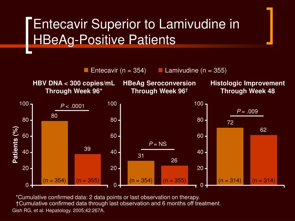 Entecavir Superior to Lamivudine in HBeAg-Positive Patients