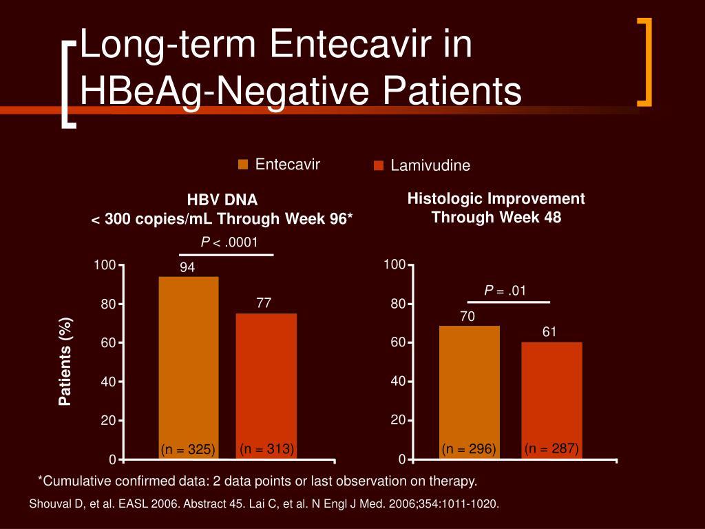 Long-term Entecavir in HBeAg-Negative Patients