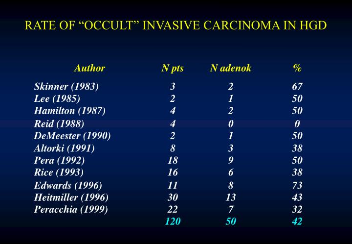 "RATE OF ""OCCULT"" INVASIVE CARCINOMA IN HGD"