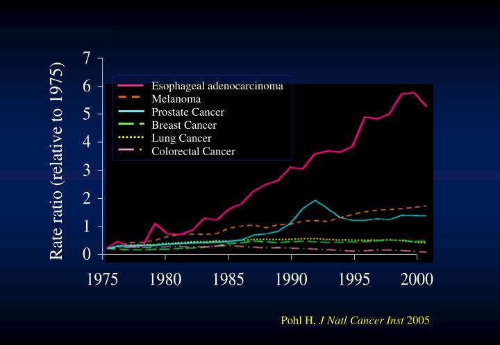 Esophageal adenocarcinoma