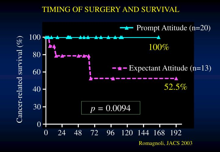 TIMING OF SURGERY AND SURVIVAL