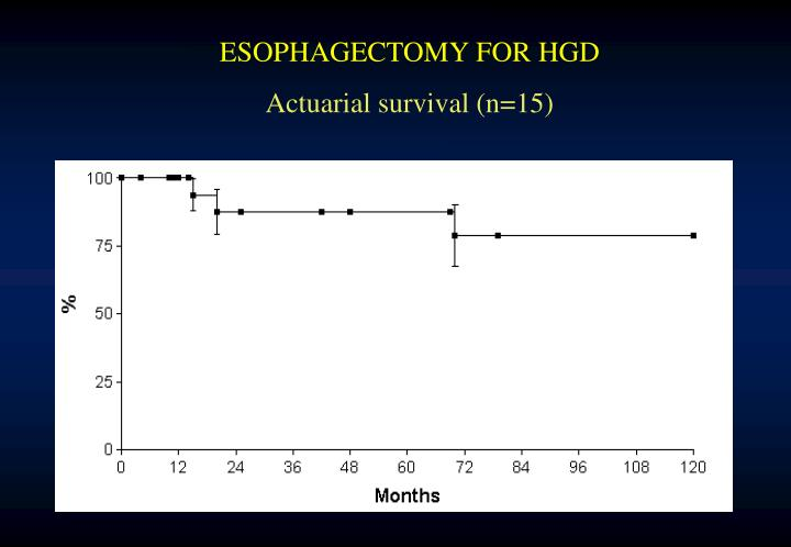 ESOPHAGECTOMY FOR HGD