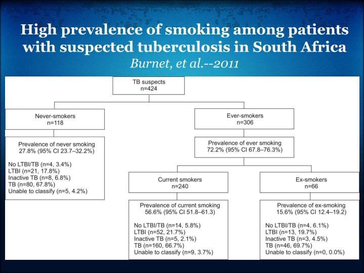 High prevalence of smoking among patients with suspected tuberculosis in South Africa