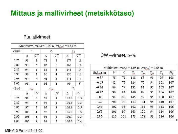 Mittaus ja mallivirheet (metsikkötaso)