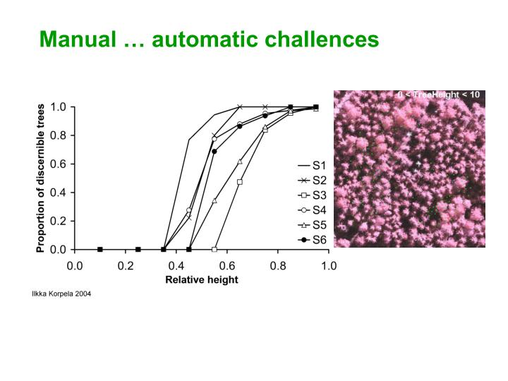 Manual … automatic challences
