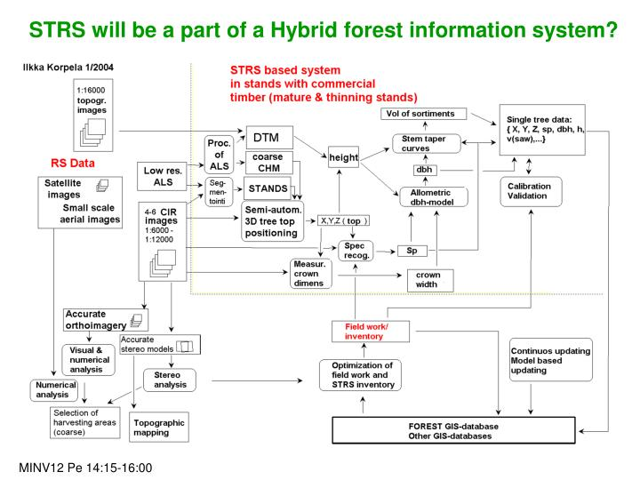 STRS will be a part of a Hybrid forest information system?