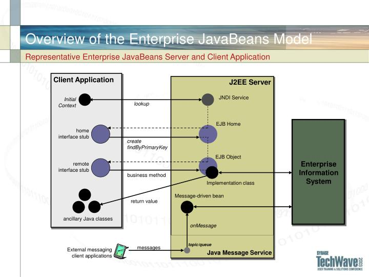 Overview of the Enterprise JavaBeans Model