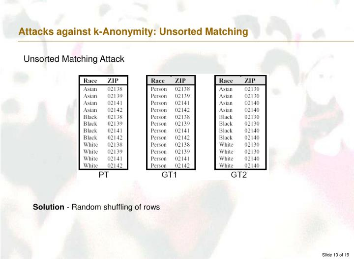 Attacks against k-Anonymity: Unsorted Matching