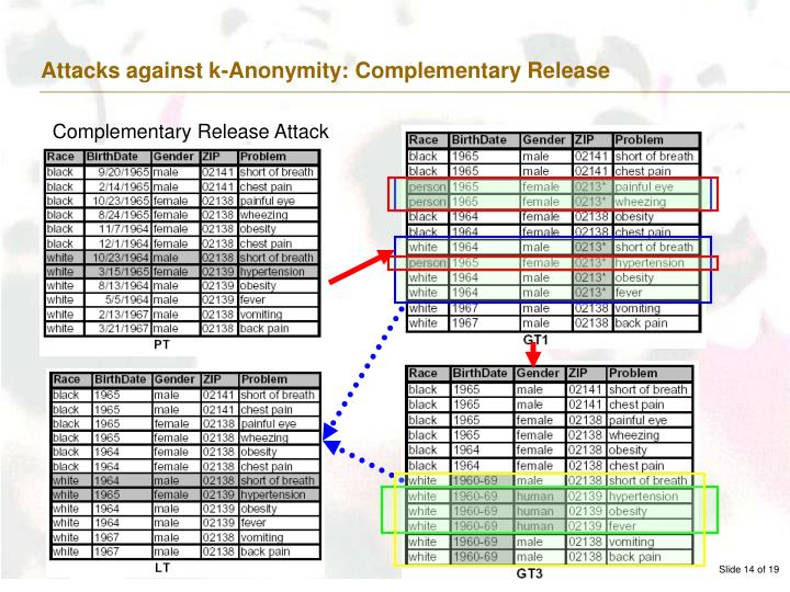 Attacks against k-Anonymity: Complementary Release