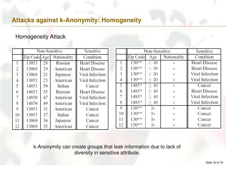 Attacks against k-Anonymity: Homogeneity