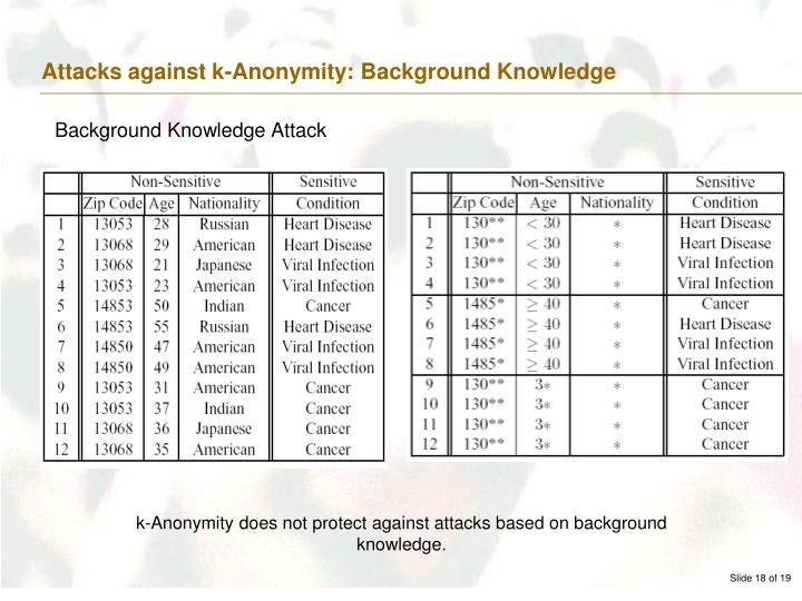 Attacks against k-Anonymity: Background Knowledge