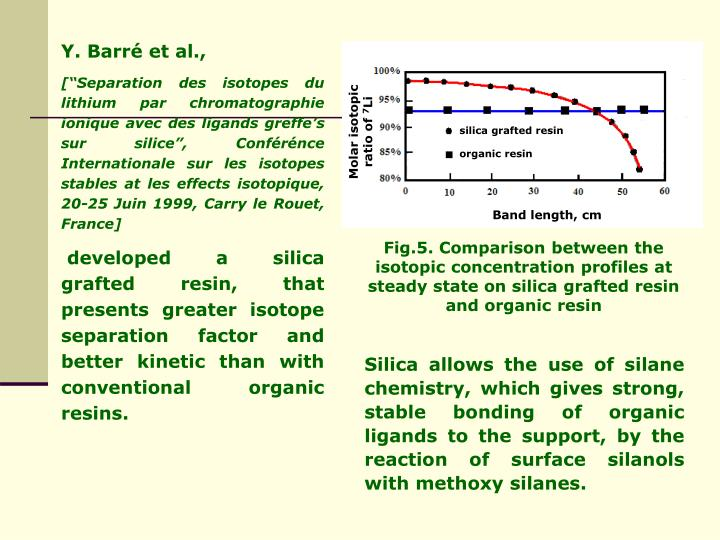 Fig.5. Comparison between the isotopic concentration profiles at steady state on silica grafted resin and organic resin