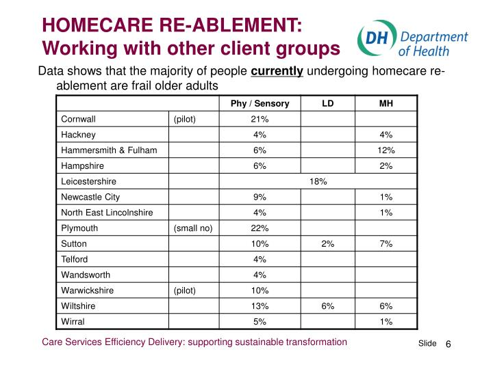 HOMECARE RE-ABLEMENT: