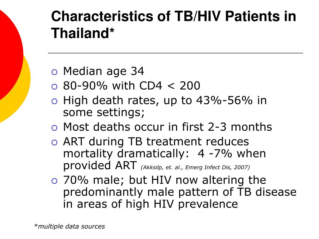 Characteristics of TB/HIV Patients in Thailand*