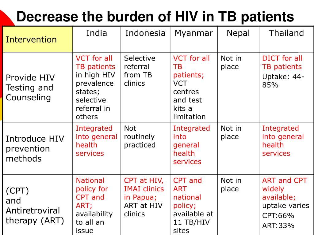 Decrease the burden of HIV in TB patients