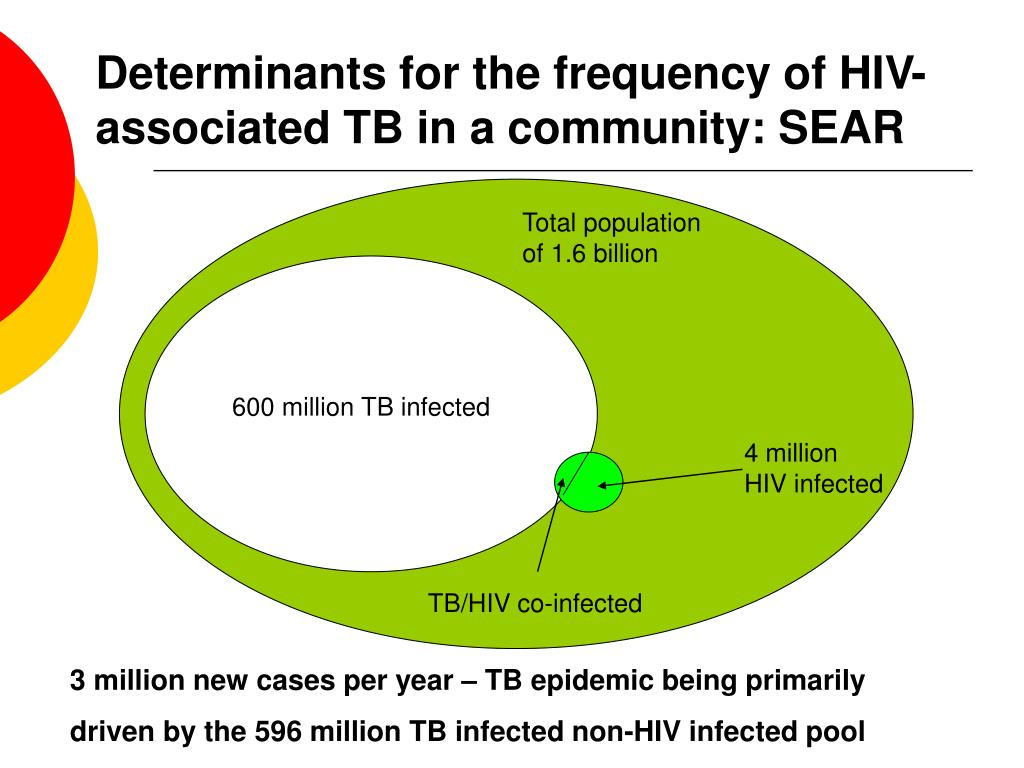 Determinants for the frequency of HIV-associated TB in a community: SEAR