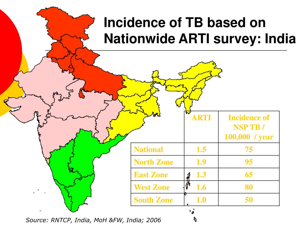 Incidence of TB based on Nationwide ARTI survey: India