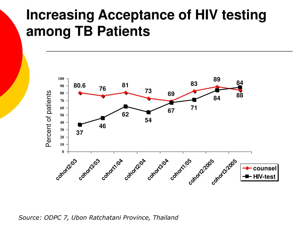Increasing Acceptance of HIV testing among TB Patients
