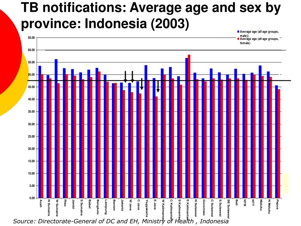 TB notifications: Average age and sex by province: Indonesia (2003)