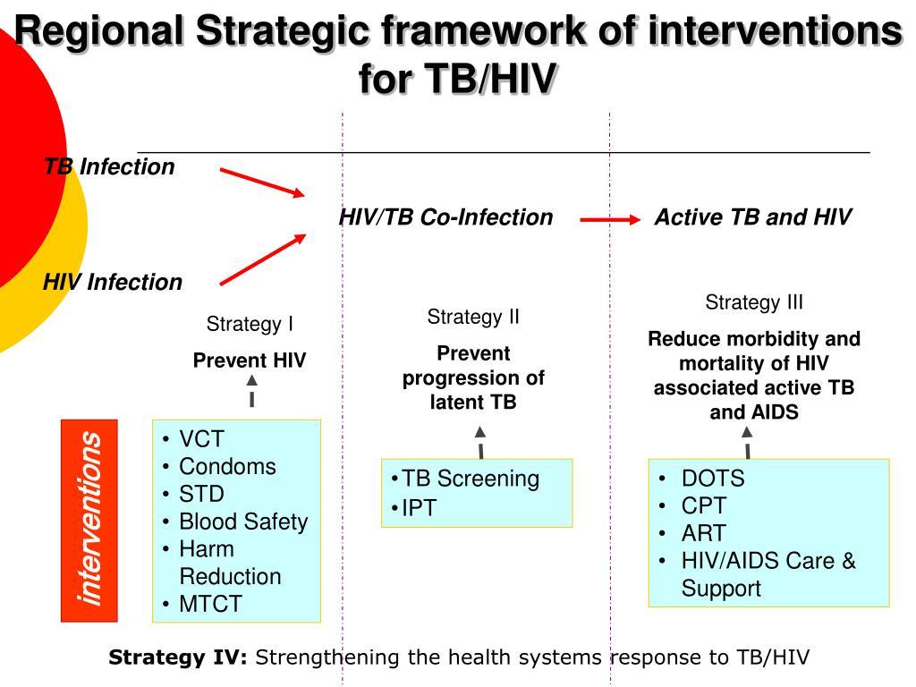 Regional Strategic framework of interventions for TB/HIV