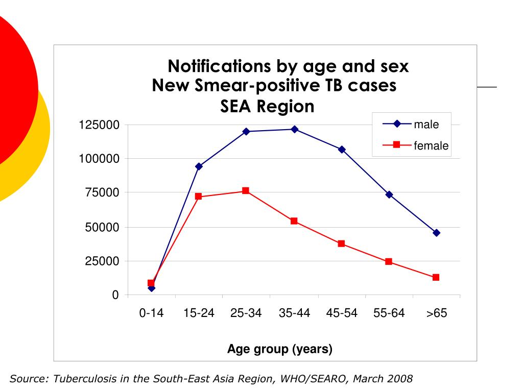 Notifications by age and sex