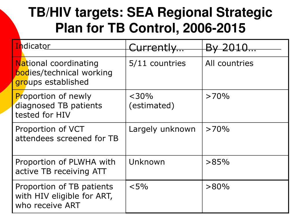 TB/HIV targets: SEA Regional Strategic Plan for TB Control, 2006-2015