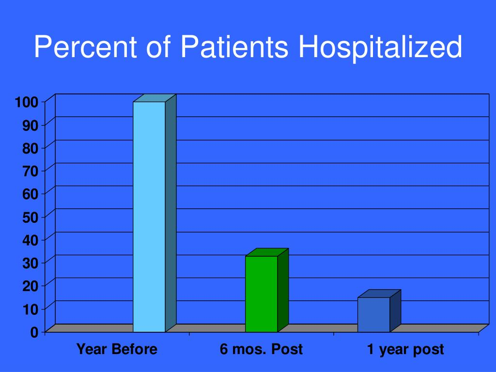 Percent of Patients Hospitalized