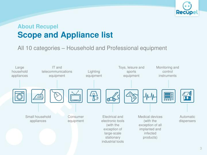 About recupel scope and appliance list