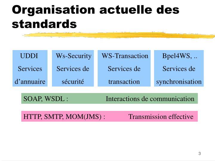 Organisation actuelle des standards