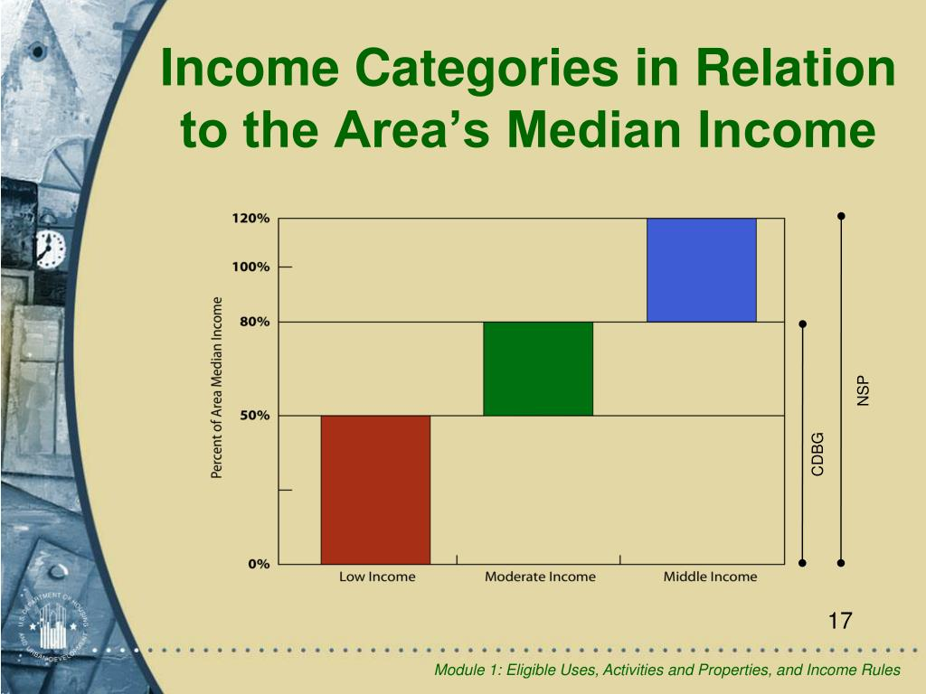 Income Categories in Relation to the Area's Median Income