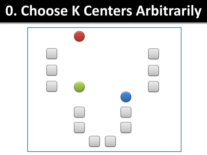 0. Choose K Centers Arbitrarily