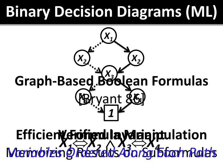 Binary Decision Diagrams (ML)