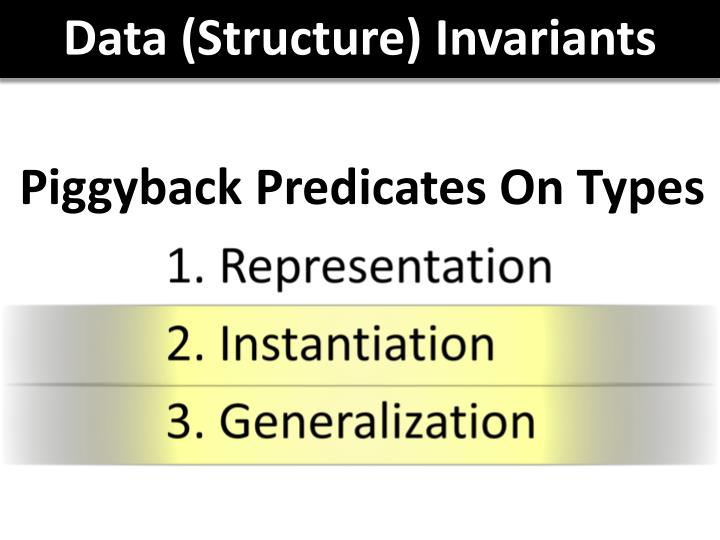 Data (Structure) Invariants