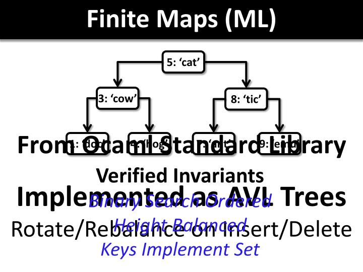 Finite Maps (ML)