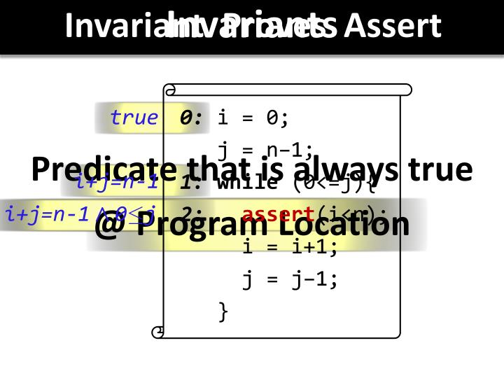 Invariant  Proves  Assert