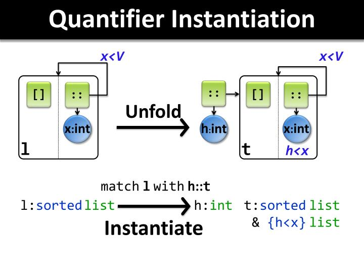 Quantifier Instantiation
