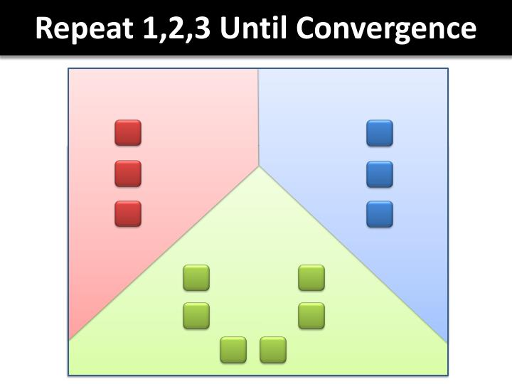 Repeat 1,2,3 Until Convergence