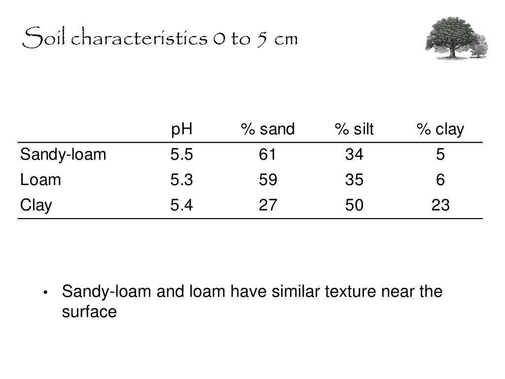 Soil characteristics 0 to 5 cm