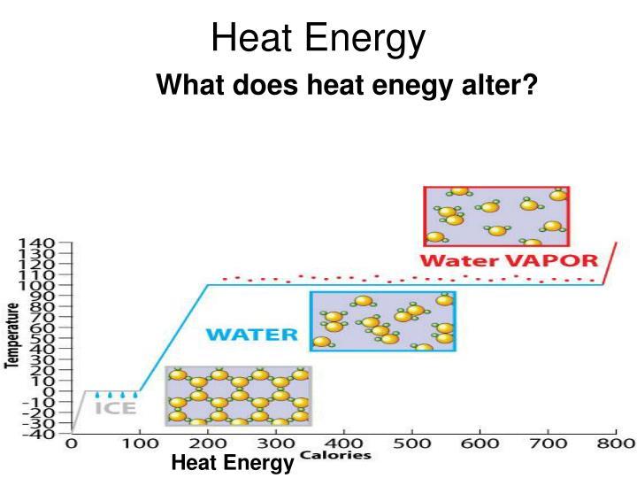 Heat Energy