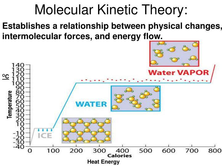 Molecular Kinetic Theory: