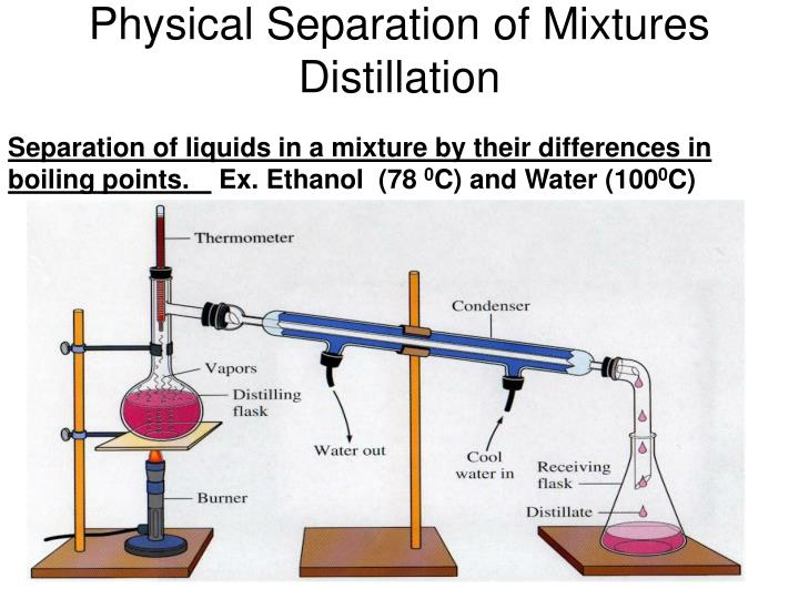 Physical Separation of Mixtures