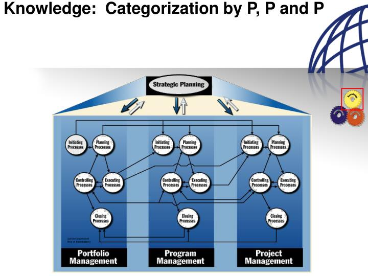 Knowledge:  Categorization by P, P and P